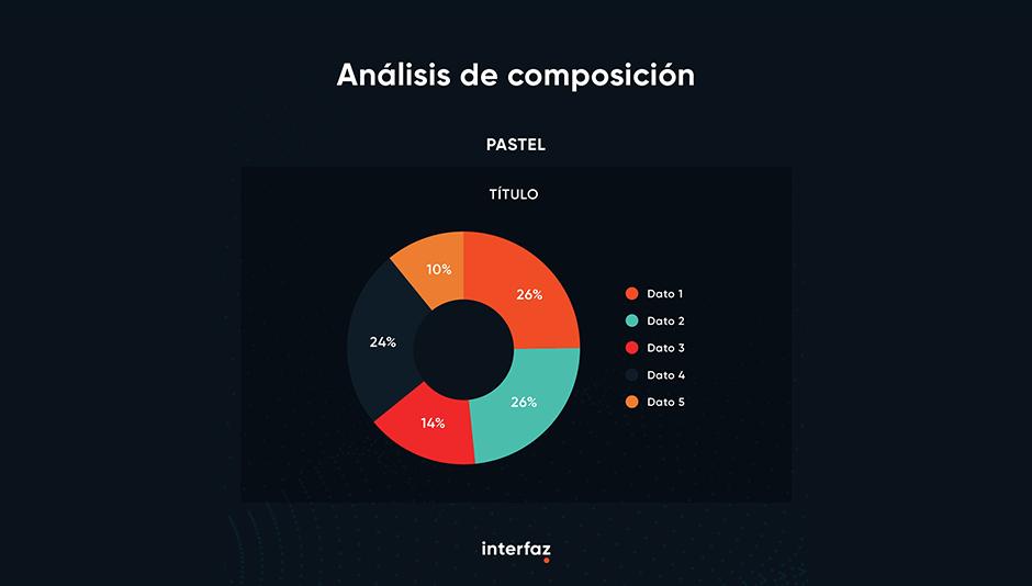 análisis de composición