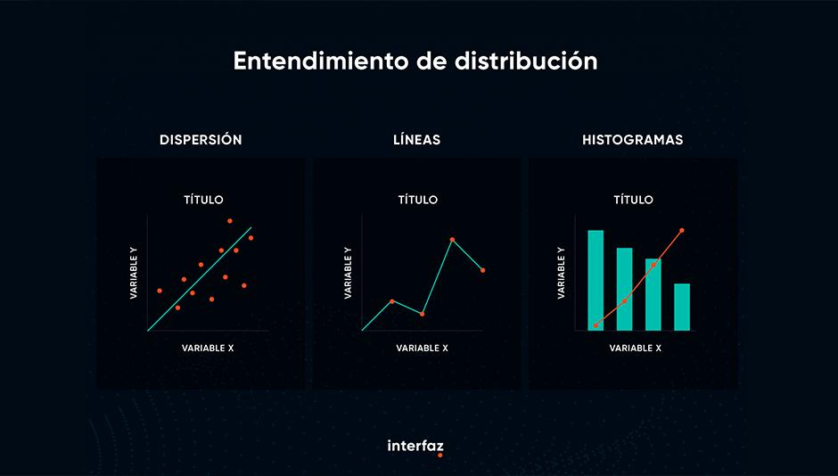 entendimiento de distribución