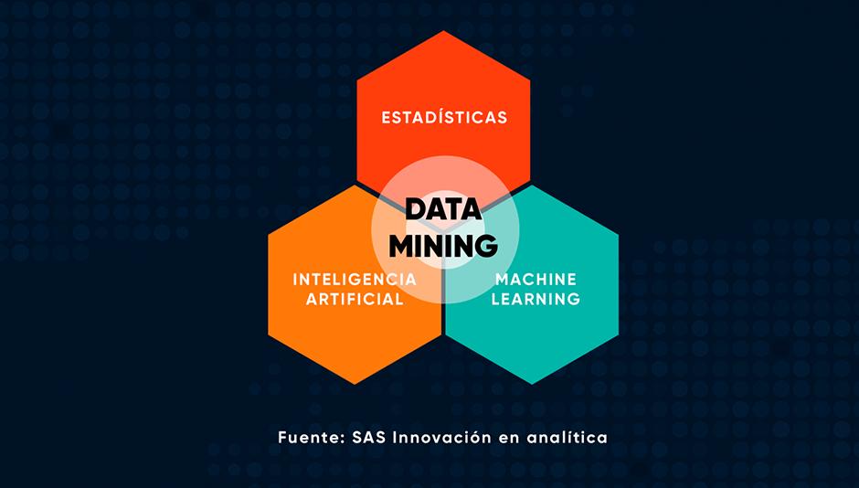 diagrama de data mining