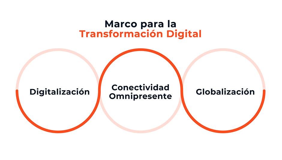marco de transformación digital