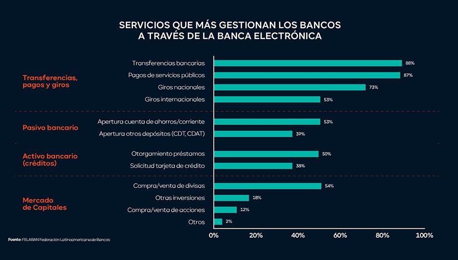 tabla servicios más gestionados a través de banca electrónica
