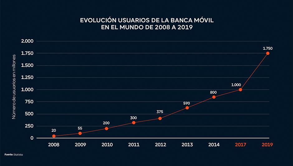 tabla evolución de usuarios en banca móvil