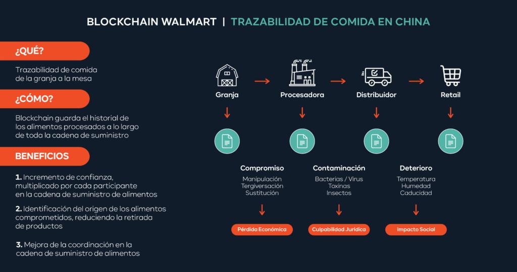 Gráfico de trazabilidad de Walmart con Blockchain