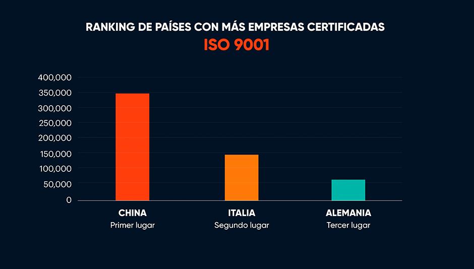 ranking países empresas certificadas