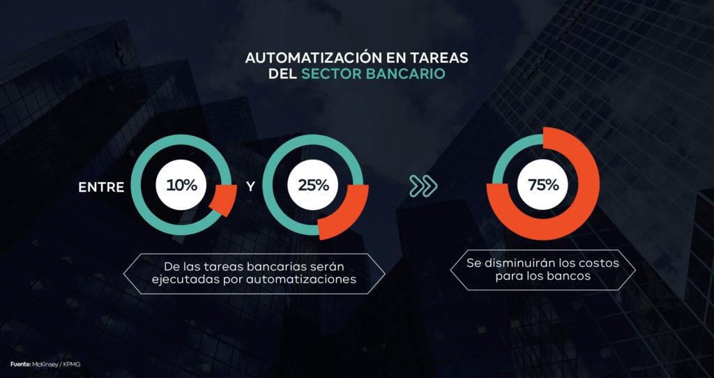 proyección automatización bancaria
