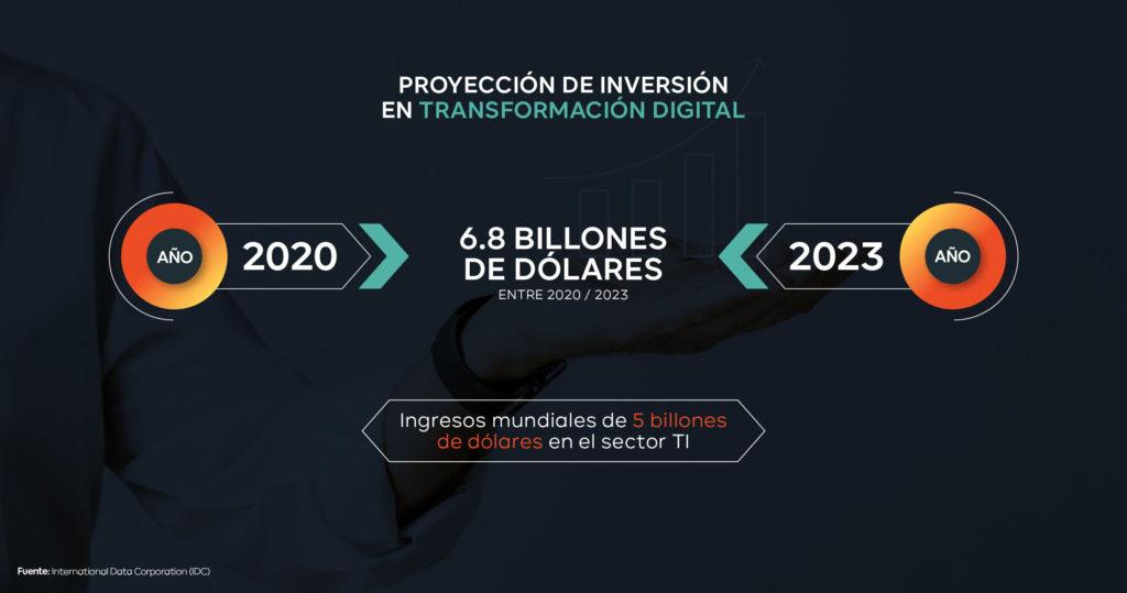 proyección transformación digital